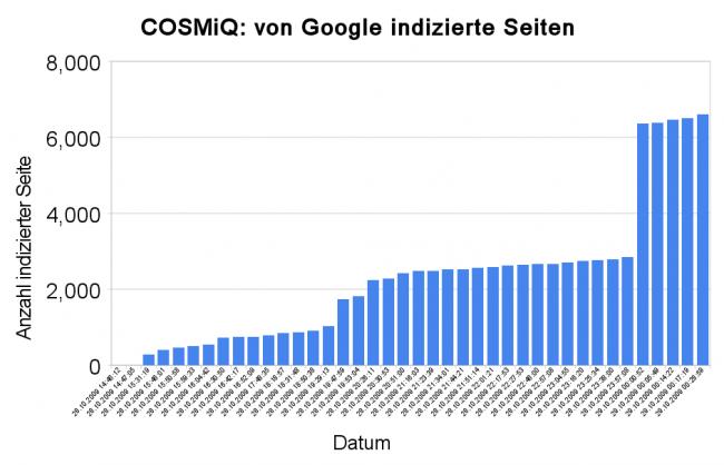 www.cosmiq.de - von Google indizierte Seiten