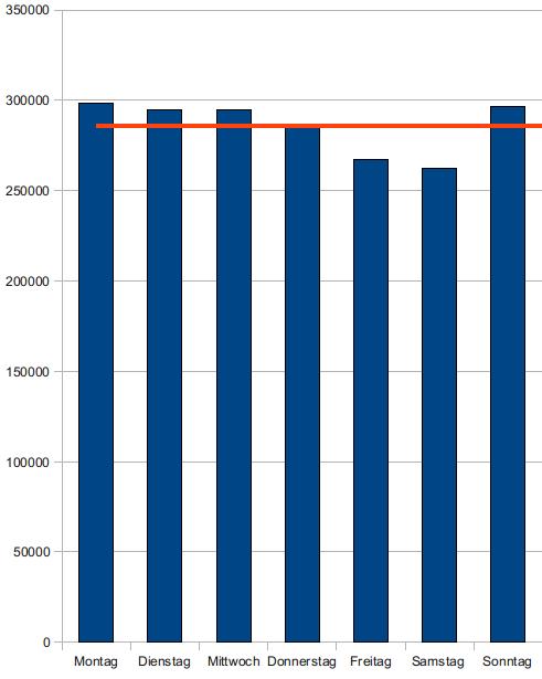Kleine Statistik: Fragen bei LYCOS iQ pro Wochentag