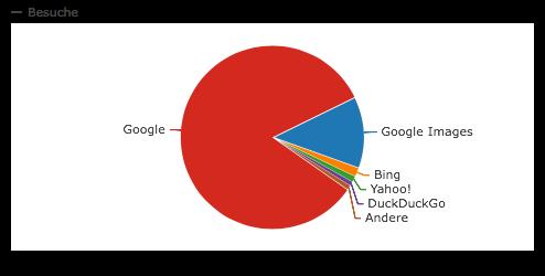 Suchmaschinenverteilung 2014-1016 auf webanhalter.de