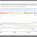 Google Trends: COSMiQ im Vergleich zu anderen Q&A-Portalen (Jahr 2009, Deutschland)